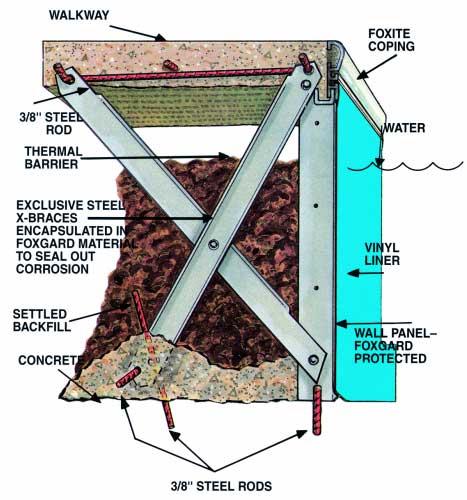 X-Brace Technology